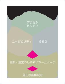 ホームページの基本概念